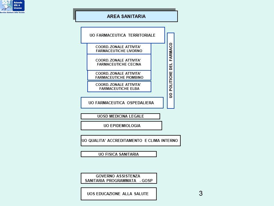 3 UO FARMACEUTICA TERRITORIALE UO FARMACEUTICA OSPEDALIERA COORD. ZONALE ATTIVITA' FARMACEUTICHE LIVORNO COORD. ZONALE ATTIVITA' FARMACEUTICHE CECINA