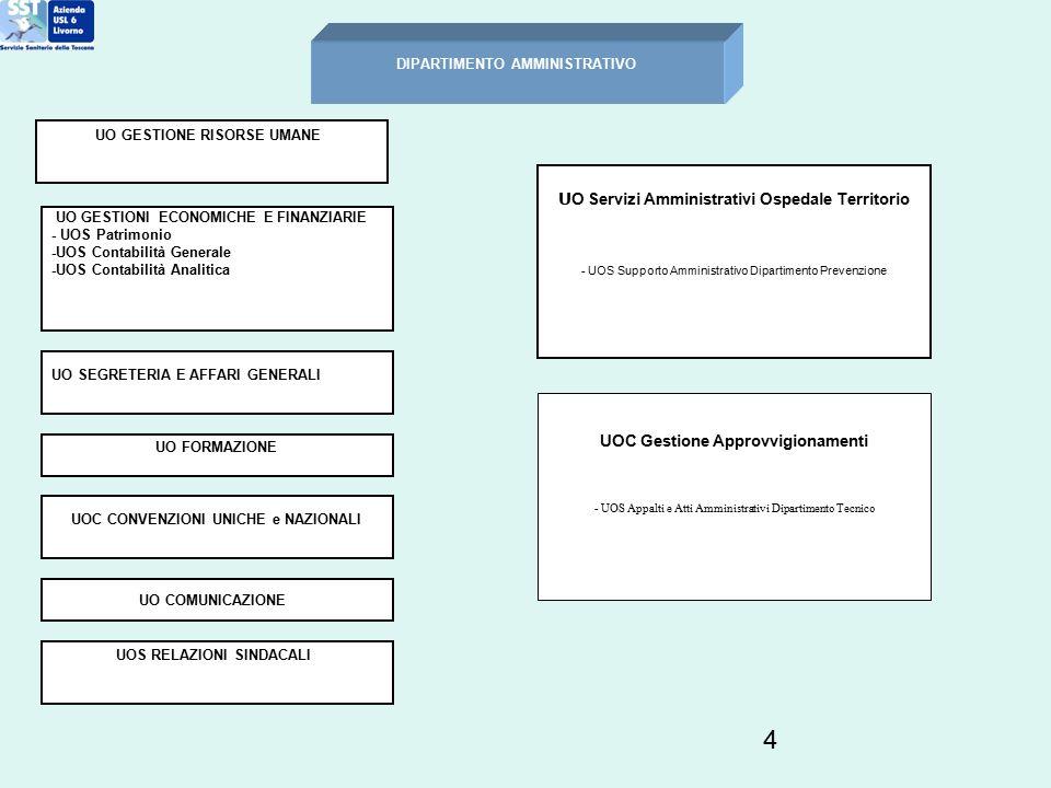 15 DIPARTIMENTO INFERMIERISTICO, OSTETRICO E DELLE PROFESSIONI TECNICO SANITARIE DELLA RIABILITAZIONE E DELLA PREVENZIONE AREA INFERMIERISTICA ED OSTETRICA AREA PROFESSIONI TECNICO SANITARIE DELLA RIABILITAZIONE E DELLA PREVENZIONE UO PROFESSIONI INFERMIERISTICHE UO PROFESSIONI OSTETRICHE UO COORDINAMENTO DIAGNOSTICA LABORATORIO UO COORDINAMENTO PROFESSIONI RIABILITAZIONE AREA INFERMIERISTICA ED OSTETRICA AREA INFERMIERISTICA ED OSTETRICA AREA PROFESSIONI TECNICO SANITARIE DELLA RIABILITAZIONE E DELLA PREVENZIONE AREA PROFESSIONI TECNICO SANITARIE DELLA RIABILITAZIONE E DELLA PREVENZIONE UO COORDINAMENTO PROFESSIONI INFERMIERISTICHE UO COORDINAMENTO PROFESSIONI OSTETRICHE UO COORDINAMENTO PROFESSIONI PREVENZIONE UO COORDINAMENTO DIAGNOSTICA LABORATORIO UO COORDINAMENTO PROFESSIONI RIABILITAZIONE UO COORDINAMENTO DIAGNOSTICA IMMAGINI UO DIETETICA AZIENDALE UOSD DIDATTICA FORMATIVA E QUALITA ASSISTENZIALE
