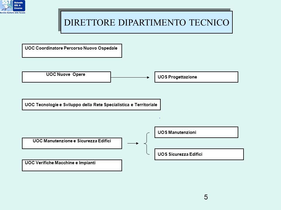 5 DIRETTORE DIPARTIMENTO TECNICO UOC Nuove Opere UOC Coordinatore Percorso Nuovo Ospedale UOC Tecnologie e Sviluppo della Rete Specialistica e Territo
