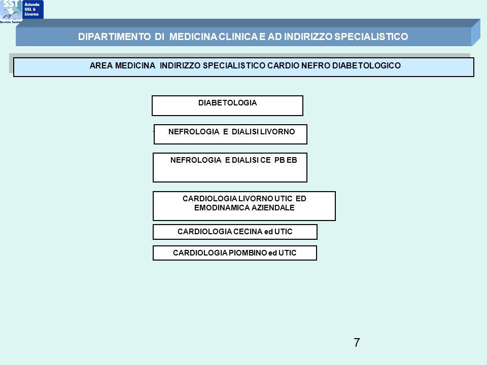 7 AREA MEDICINA INDIRIZZO SPECIALISTICO CARDIO NEFRO DIABETOLOGICO DIPARTIMENTO DI MEDICINA CLINICA E AD INDIRIZZO SPECIALISTICO NEFROLOGIA E DIALISI