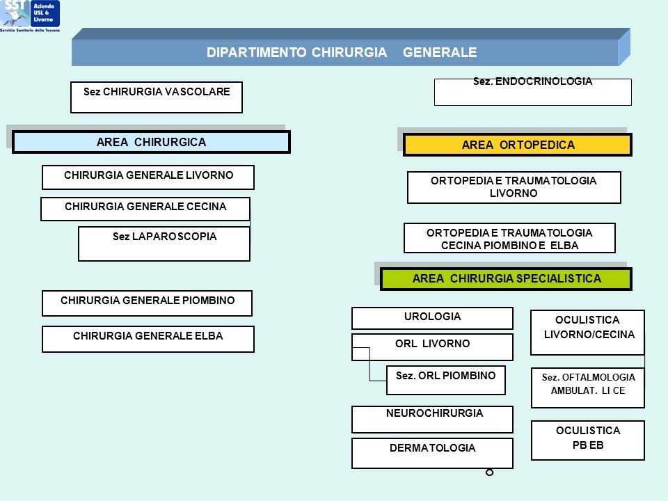 8 DIPARTIMENTO CHIRURGIA GENERALE CHIRURGIA GENERALE LIVORNO CHIRURGIA GENERALE ELBA CHIRURGIA GENERALE CECINA CHIRURGIA GENERALE PIOMBINO Sez CHIRURG