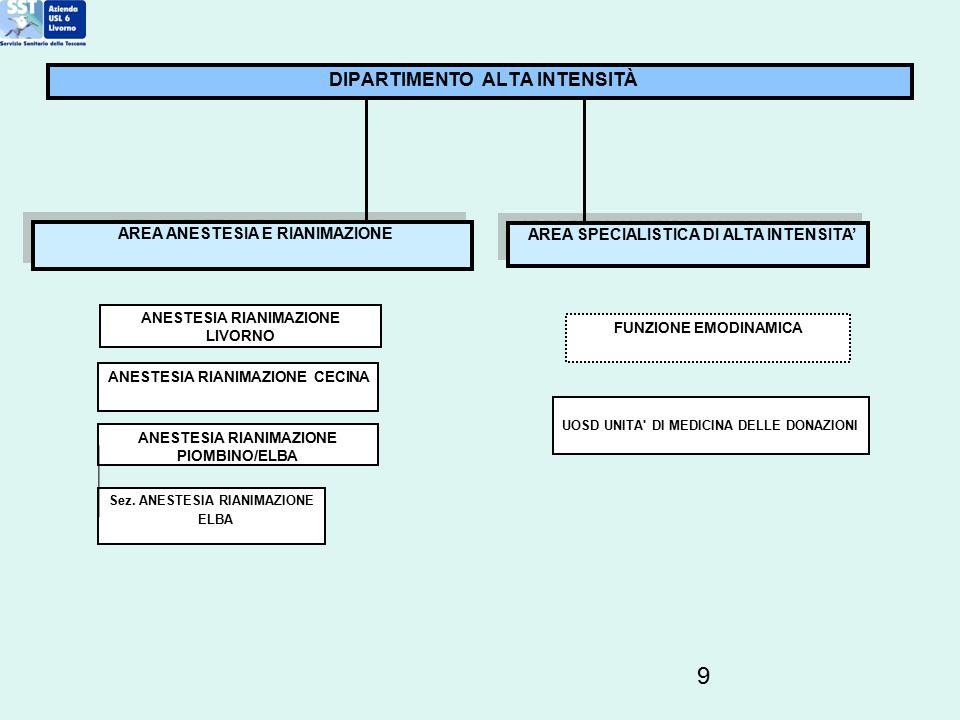 9 DIPARTIMENTO ALTA INTENSITÀ ANESTESIA RIANIMAZIONE LIVORNO FUNZIONE EMODINAMICA ANESTESIA RIANIMAZIONE CECINA ANESTESIA RIANIMAZIONE PIOMBINO/ELBA S