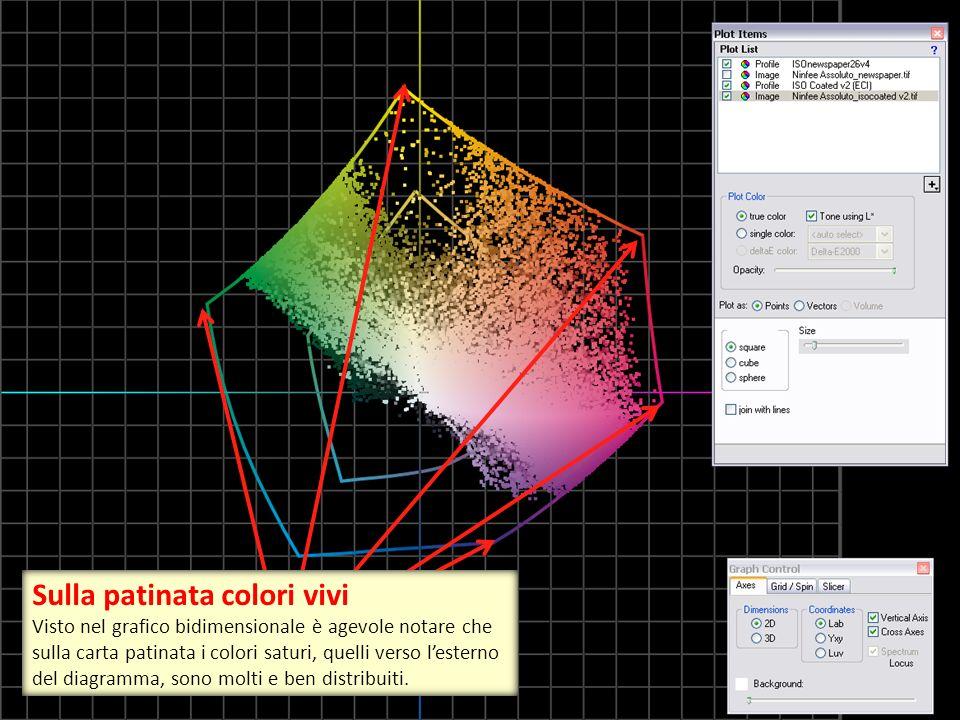 Sulla patinata colori vivi Visto nel grafico bidimensionale è agevole notare che sulla carta patinata i colori saturi, quelli verso l'esterno del diag
