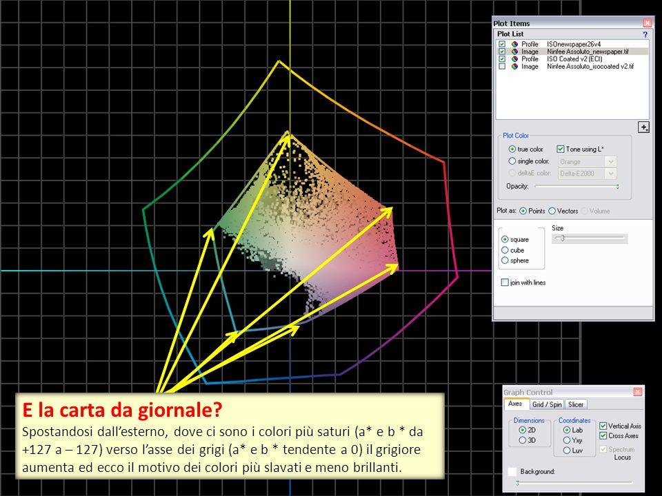 E la carta da giornale? Spostandosi dall'esterno, dove ci sono i colori più saturi (a* e b * da +127 a – 127) verso l'asse dei grigi (a* e b * tendent