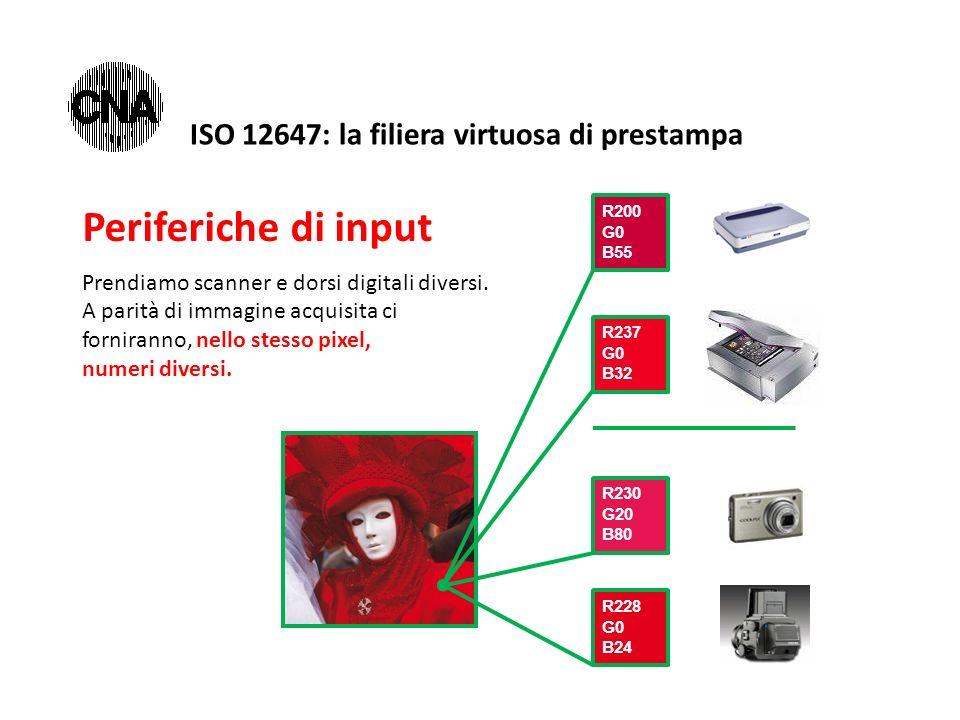 Periferiche di input Prendiamo scanner e dorsi digitali diversi. A parità di immagine acquisita ci forniranno, nello stesso pixel, numeri diversi. R20