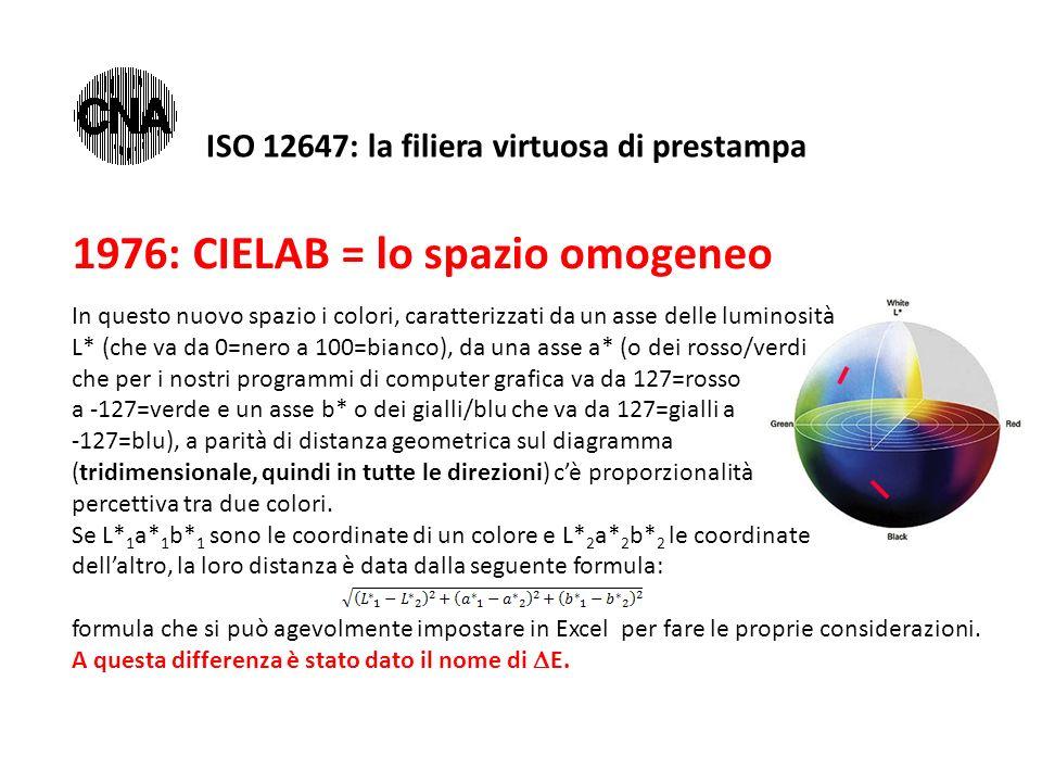 1976: CIELAB = lo spazio omogeneo In questo nuovo spazio i colori, caratterizzati da un asse delle luminosità L* (che va da 0=nero a 100=bianco), da u