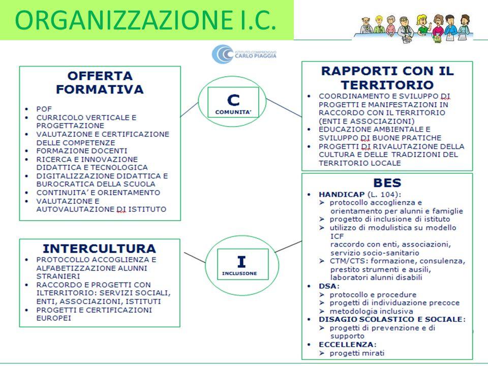 ORGANIZZAZIONE I.C.