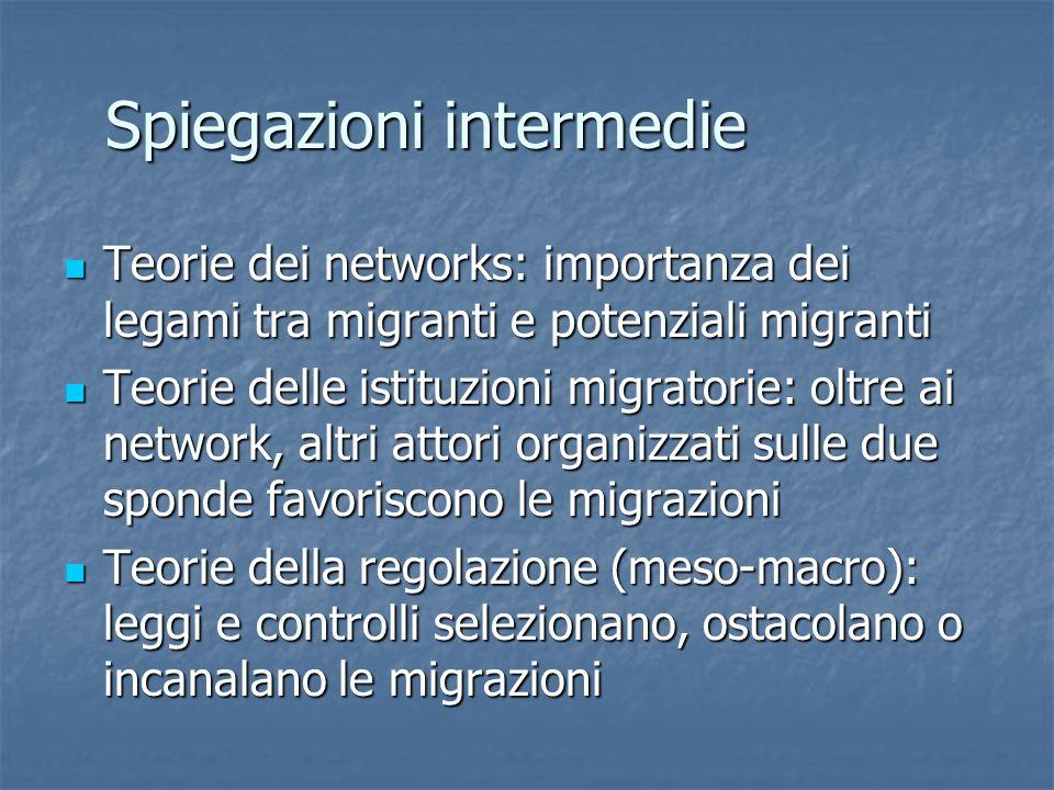 Spiegazioni intermedie Teorie dei networks: importanza dei legami tra migranti e potenziali migranti Teorie dei networks: importanza dei legami tra migranti e potenziali migranti Teorie delle istituzioni migratorie: oltre ai network, altri attori organizzati sulle due sponde favoriscono le migrazioni Teorie delle istituzioni migratorie: oltre ai network, altri attori organizzati sulle due sponde favoriscono le migrazioni Teorie della regolazione (meso-macro): leggi e controlli selezionano, ostacolano o incanalano le migrazioni Teorie della regolazione (meso-macro): leggi e controlli selezionano, ostacolano o incanalano le migrazioni