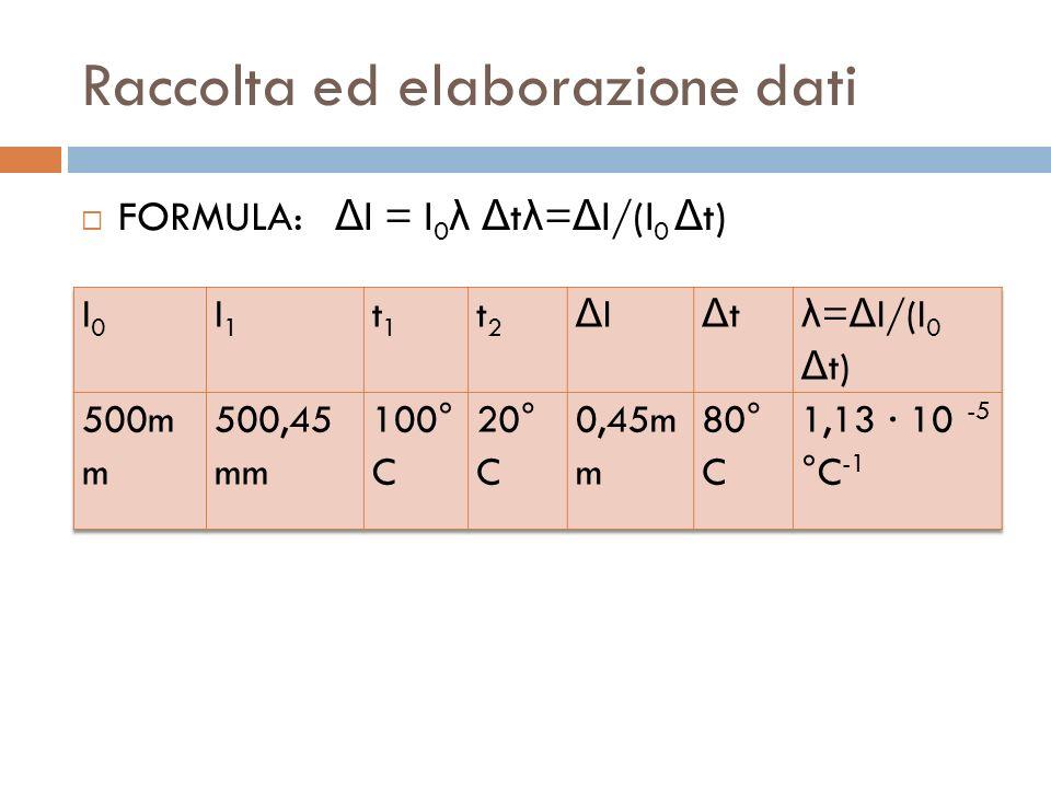 Raccolta ed elaborazione dati  FORMULA: Δ l = l 0 λ Δ t λ = Δ l/(l 0 Δ t)