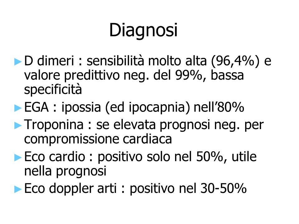 Diagnosi ► ► D dimeri : sensibilità molto alta (96,4%) e valore predittivo neg. del 99%, bassa specificità ► ► EGA : ipossia (ed ipocapnia) nell'80% ►