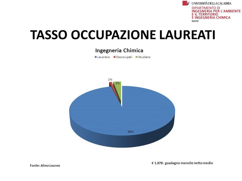 Centro Residenziale Struttura preposta alla realizzazione del Diritto agli Studi Universitari (ex legge 390/91) nell'Università della Calabria Ubicazione: Via A.