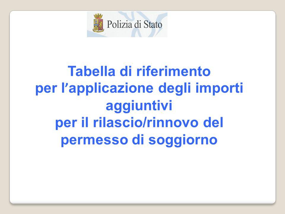 Tabella di riferimento per l ' applicazione degli importi aggiuntivi per il rilascio/rinnovo del permesso di soggiorno