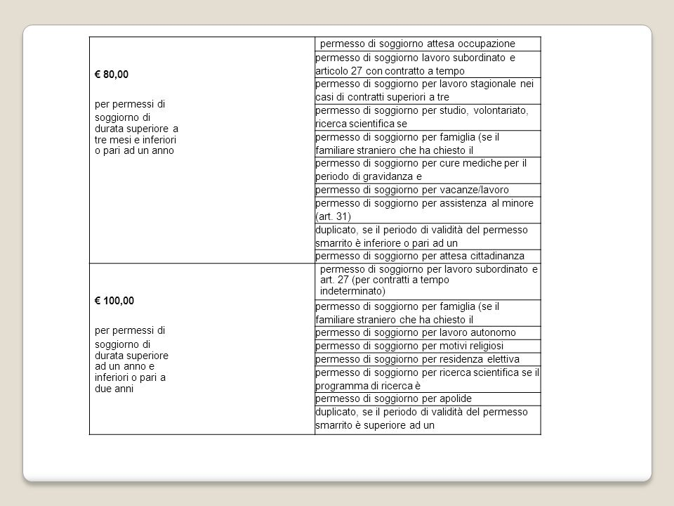 E) INTEGRAZIONE MINORE RILASCIO E RINNOVO: 1.