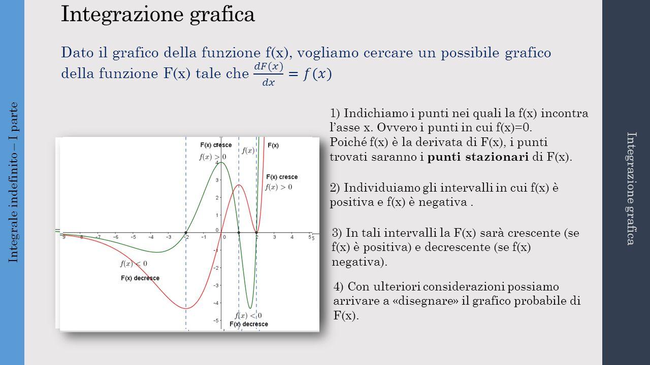Integrazione grafica Integrale indefinito – I parte Integrazione grafica 1) Indichiamo i punti nei quali la f(x) incontra l'asse x. Ovvero i punti in