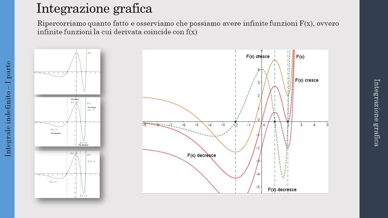 Integrazione grafica Integrale indefinito – I parte Integrazione grafica Ripercorriamo quanto fatto e osserviamo che possiamo avere infinite funzioni F(x), ovvero infinite funzioni la cui derivata coincide con f(x)