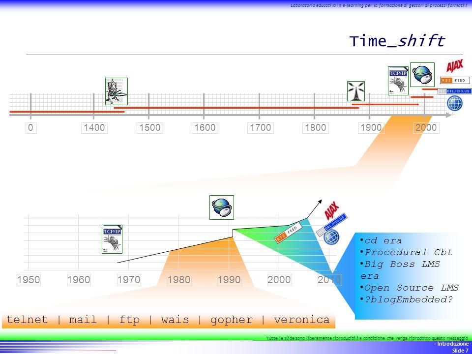 18 - Introduzione - Slide 18 Laboratorio educativo in e-learning per la formazione di gestori di processi formativi Tutte le slide sono liberamente riproducibili a condizione che venga riprodotto questo messaggio …correva l'anno….