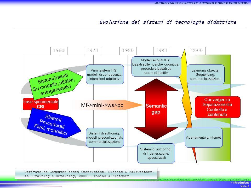 9 - Introduzione - Slide 9 Laboratorio educativo in e-learning per la formazione di gestori di processi formativi Tutte le slide sono liberamente riproducibili a condizione che venga riprodotto questo messaggio Il percorso Modulo1 : – L uso dei protocolli di base per la formazione a distanza Modulo 2 : – CMS e LMS: strategie di presentazione dei contenuti per la FAD Modulo 3 : – standard per la FAD
