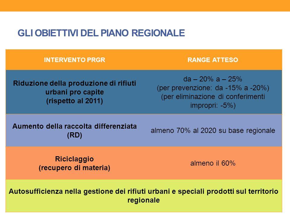 GLI OBIETTIVI DELLA NEWCO Sulla base delle condizioni al contorno, la nuova società NEWCO RACCOLTA SpA perseguirà, nel suo piano industriale, l'ottenimento dei seguenti obiettivi: 1.RAGGIUNGIMENTO DEGLI STANDARD PREVISTI DAL PRGR: progettare il sistema all'interno dei range stabiliti dal nuovo Piano Regionale di Gestione dei Rifiuti, prevedendone eventualmente anche il superamento; 2.INTRODUZIONE DEL SISTEMA TARI A CORRISPETTIVO: introdurre, in tutti i Comuni aderenti, modelli tariffari PAYT (Pay As You Throw) – con applicazione della TARI in forma di corrispettivo; 3.GARANTIRE UNA EFFICACE DIVERSIFICAZIONE TIPOLOGICA NEI SISTEMI DI RACCOLTA: evitando posizioni dogmatiche, ma privilegiando criteri di organizzazione del servizio che vadano verso il miglior sfruttamento dei diversi comparti urbani e territoriali, in una logica di condivisione e coordinamento; 4.SOSTENERE UN EQUILIBRIO TARIFFARIO E FINANZIARIO: consolidando le migliori esperienze nazionali ed europee, affiancando le Amministrazioni Locali nelle scelte che garantiscano un sostanziale equilibrio fra i diversi piani finanziari negli anni di durata dell'affidamento.