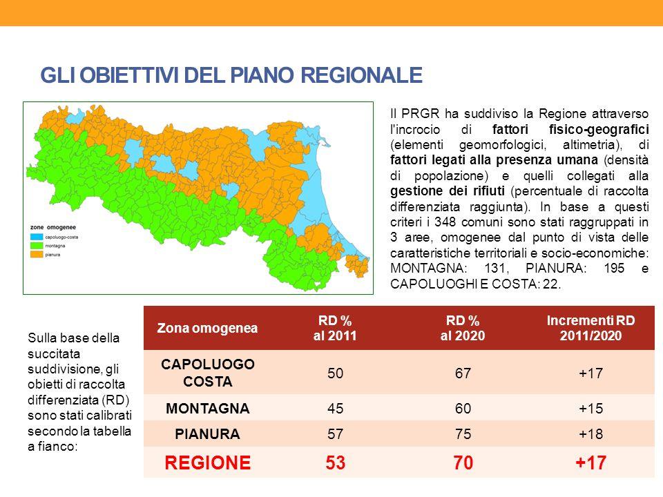 GLI OBIETTIVI DEL PIANO REGIONALE INTERVENTO PRGRRANGE ATTESO Riduzione della produzione di rifiuti urbani pro capite (rispetto al 2011) da – 20% a – 25% (per prevenzione: da -15% a -20%) (per eliminazione di conferimenti impropri: -5%) Aumento della raccolta differenziata (RD) almeno 70% al 2020 su base regionale Riciclaggio (recupero di materia) almeno il 60% Autosufficienza nella gestione dei rifiuti urbani e speciali prodotti sul territorio regionale