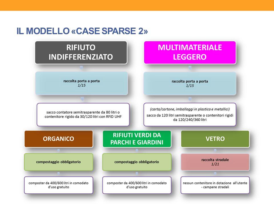 IL MODELLO «CASE SPARSE 1»