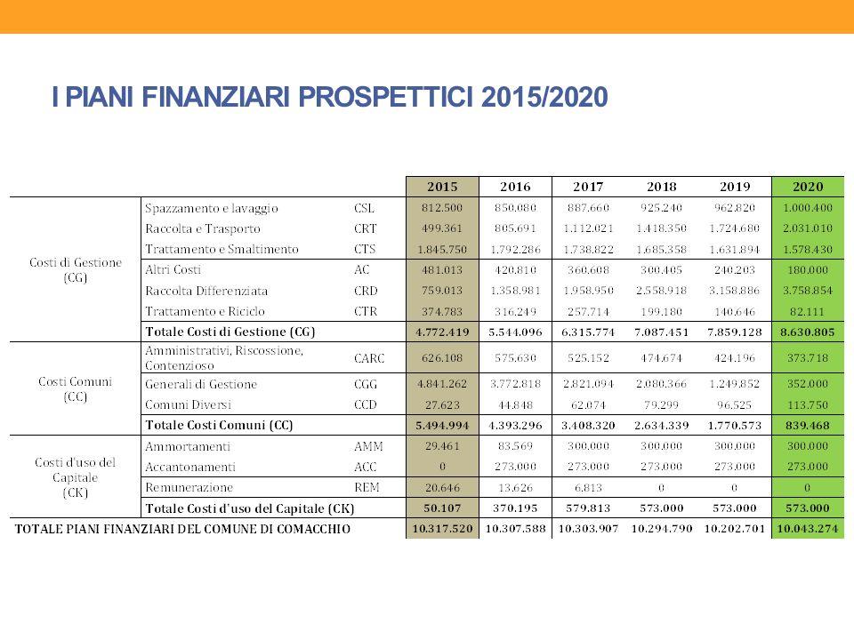 IL RAPPORTO 2013/2020