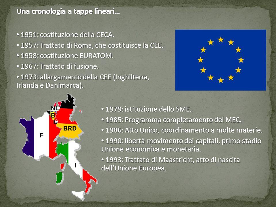 Una cronologia a tappe lineari… 1951: costituzione della CECA. 1951: costituzione della CECA. 1957: Trattato di Roma, che costituisce la CEE. 1957: Tr