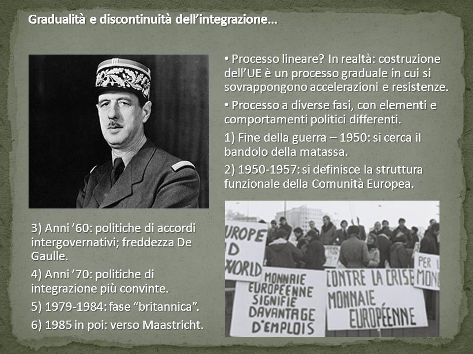 Gli anni della Ricostruzione… Fine della guerra: si diffondono in Europa numerosi movimenti che spingono verso l'integrazione.