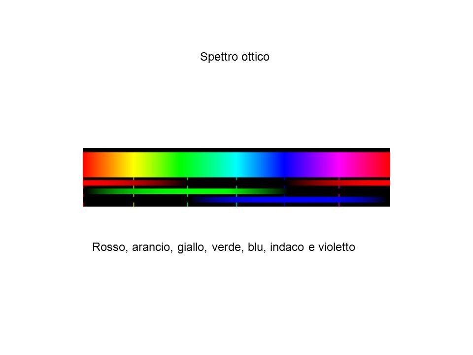 Rosso, arancio, giallo, verde, blu, indaco e violetto Spettro ottico