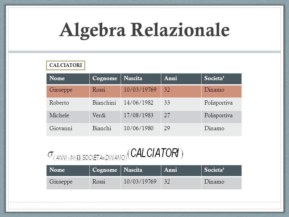 CALCIATORI Algebra Relazionale NomeCognomeNascitaAnniSocieta' GiuseppeRossi10/03/1976932Dinamo RobertoBianchini14/06/198233Polisportiva MicheleVerdi17/08/198327Polisportiva GiovanniBianchi10/06/198029Dinamo NomeCognomeNascitaAnniSocieta' GiuseppeRossi10/03/1976932Dinamo