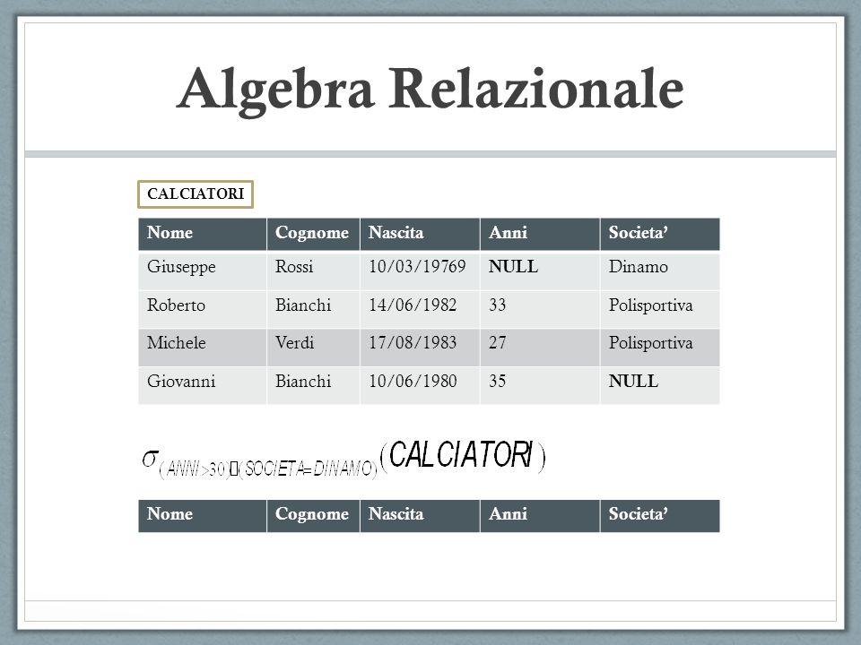 CALCIATORI Algebra Relazionale NomeCognomeNascitaAnniSocieta' GiuseppeRossi10/03/19769 NULL Dinamo RobertoBianchi14/06/198233Polisportiva MicheleVerdi17/08/198327Polisportiva GiovanniBianchi10/06/198035 NULL NomeCognomeNascitaAnniSocieta'