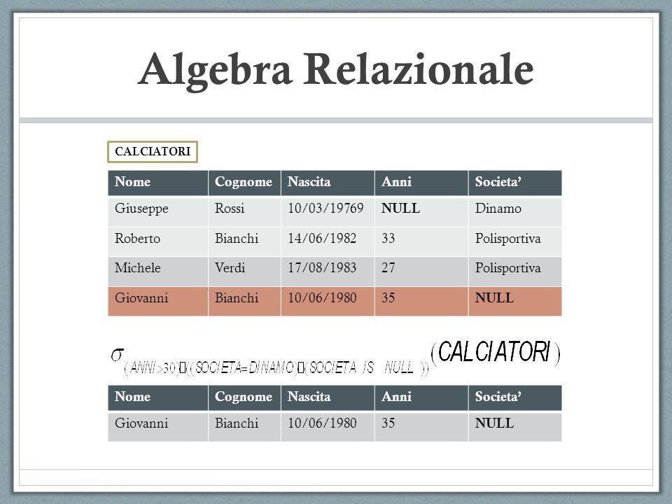 CALCIATORI Algebra Relazionale NomeCognomeNascitaAnniSocieta' GiuseppeRossi10/03/19769 NULL Dinamo RobertoBianchi14/06/198233Polisportiva MicheleVerdi17/08/198327Polisportiva GiovanniBianchi10/06/198035 NULL NomeCognomeNascitaAnniSocieta' GiovanniBianchi10/06/198035 NULL