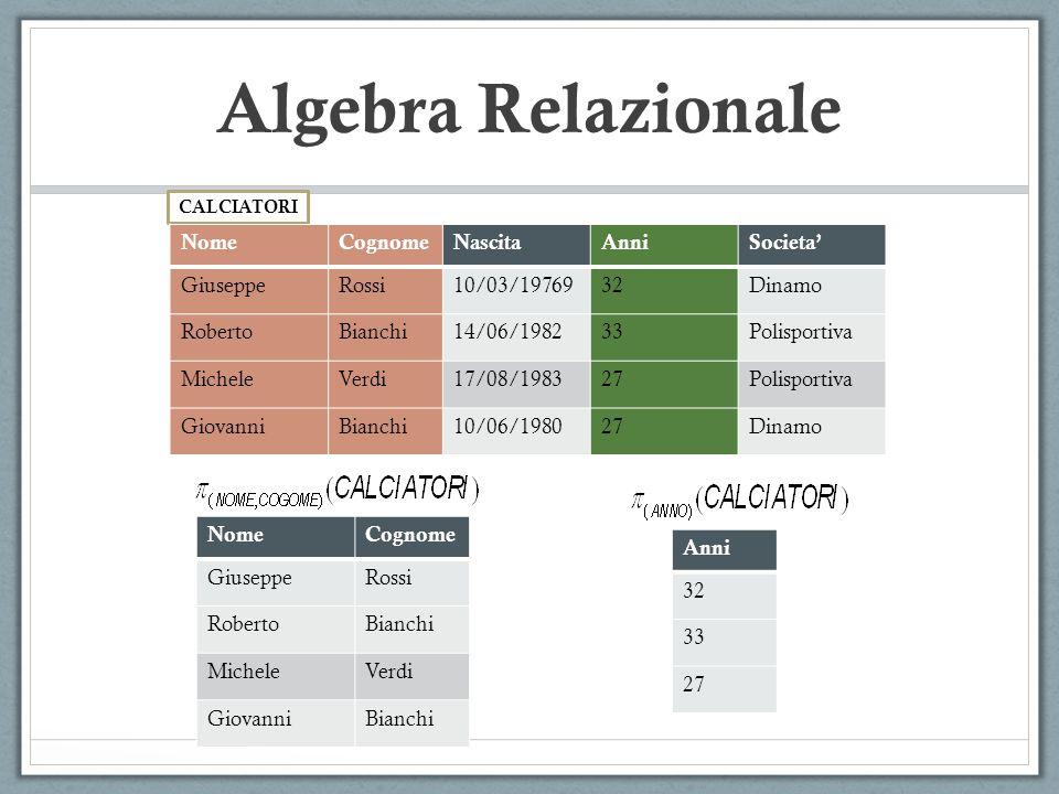 CALCIATORI Algebra Relazionale NomeCognomeNascitaAnniSocieta' GiuseppeRossi10/03/1976932Dinamo RobertoBianchi14/06/198233Polisportiva MicheleVerdi17/08/198327Polisportiva GiovanniBianchi10/06/198027Dinamo NomeCognome GiuseppeRossi RobertoBianchi MicheleVerdi GiovanniBianchi Anni 32 33 27