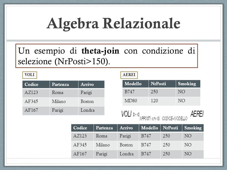 Algebra Relazionale CodicePartenzaArrivo AZ123RomaParigi AF345MilanoBoston AF167ParigiLondra VOLI ModelloNrPostiSmoking B747250NO MD80120NO AEREI CodicePartenzaArrivoModelloNrPostiSmoking AZ123RomaParigiB747250NO AF345MilanoBostonB747250NO AF167ParigiLondraB747250NO Un esempio di theta-join con condizione di selezione (NrPosti>150).