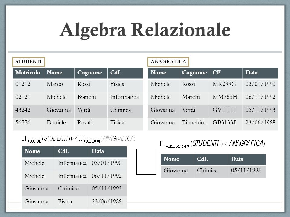 Algebra Relazionale STUDENTI MatricolaNomeCognomeCdL 01212MarcoRossiFisica 02121MicheleBianchiInformatica 43242GiovannaVerdiChimica 56776DanieleRosatiFisica ANAGRAFICA NomeCognomeCFData MicheleRossiMR233G03/01/1990 MicheleMarchiMM768H06/11/1992 GiovannaVerdiGV1111J05/11/1993 GiovannaBianchiniGB3133J23/06/1988 NomeCdLData MicheleInformatica03/01/1990 MicheleInformatica06/11/1992 GiovannaChimica05/11/1993 GiovannaFisica23/06/1988 NomeCdLData GiovannaChimica05/11/1993