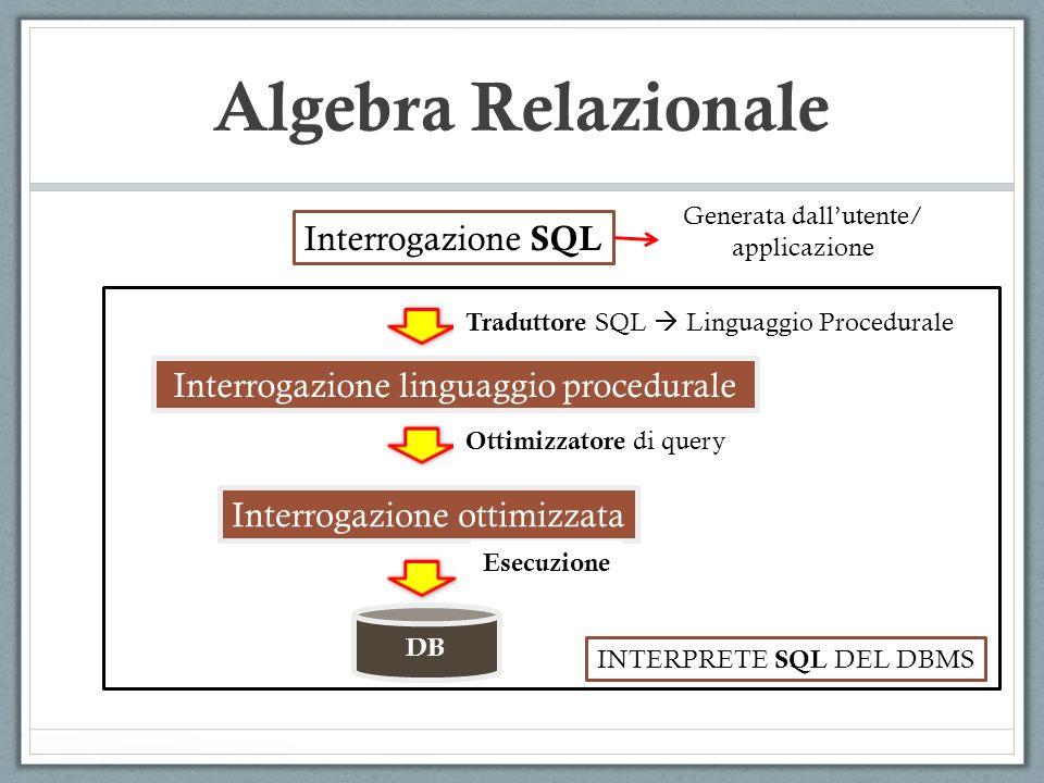 Algebra Relazionale Interrogazione SQL Interrogazione linguaggio procedurale Interrogazione ottimizzata DB Traduttore SQL  Linguaggio Procedurale Ottimizzatore di query Esecuzione INTERPRETE SQL DEL DBMS Generata dall'utente/ applicazione