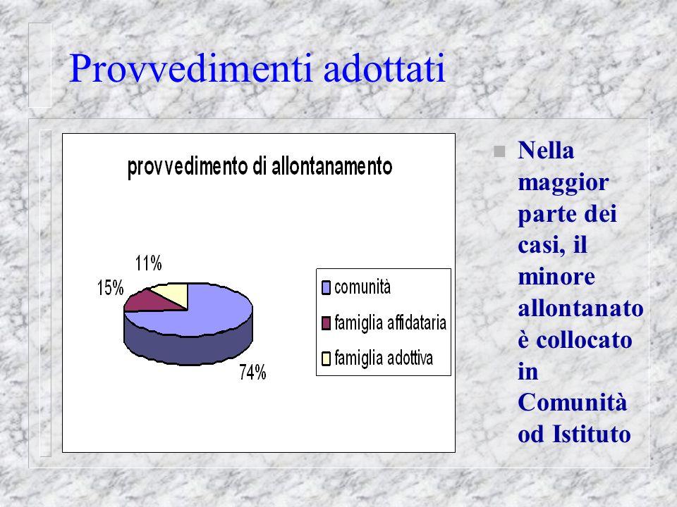 Provvedimenti adottati n Nella maggior parte dei casi, il minore allontanato è collocato in Comunità od Istituto