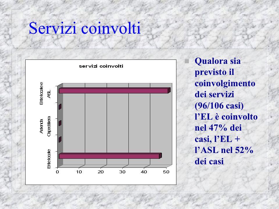 Servizi coinvolti n Qualora sia previsto il coinvolgimento dei servizi (96/106 casi) l'EL è coinvolto nel 47% dei casi, l'EL + l'ASL nel 52% dei casi
