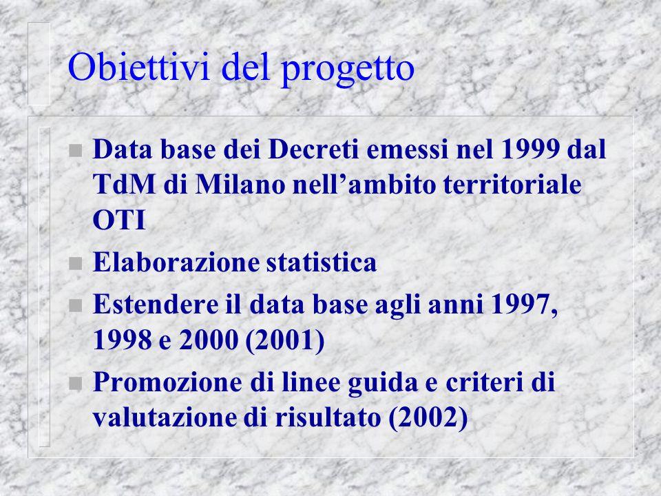 Obiettivi del progetto n Data base dei Decreti emessi nel 1999 dal TdM di Milano nell'ambito territoriale OTI n Elaborazione statistica n Estendere il data base agli anni 1997, 1998 e 2000 (2001) n Promozione di linee guida e criteri di valutazione di risultato (2002)