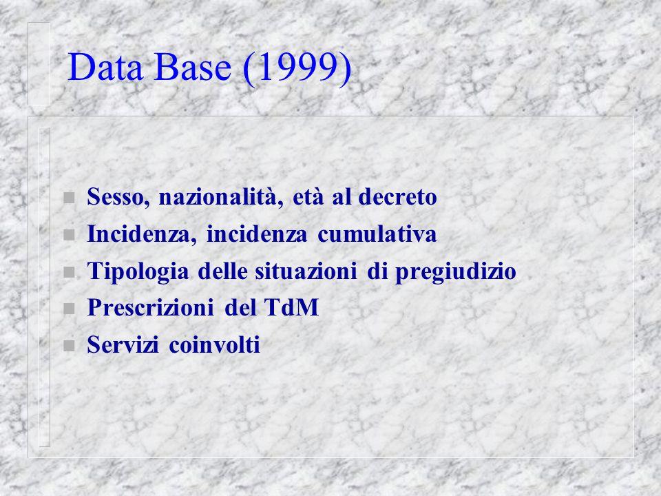 Data Base (1999) n Sesso, nazionalità, età al decreto n Incidenza, incidenza cumulativa n Tipologia delle situazioni di pregiudizio n Prescrizioni del TdM n Servizi coinvolti
