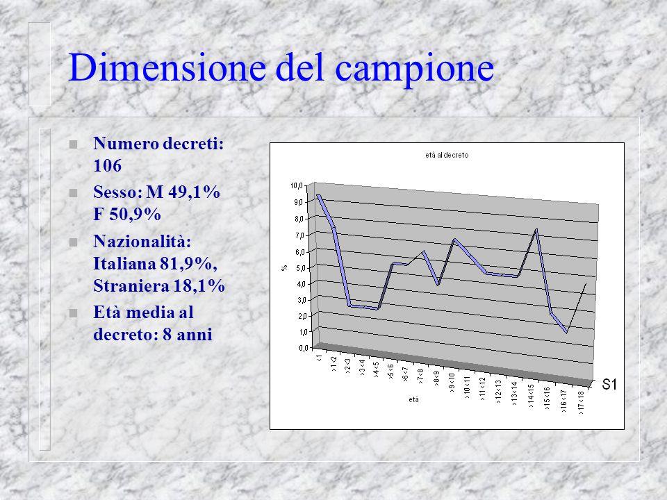 Dimensione del campione n Numero decreti: 106 n Sesso: M 49,1% F 50,9% n Nazionalità: Italiana 81,9%, Straniera 18,1% n Età media al decreto: 8 anni