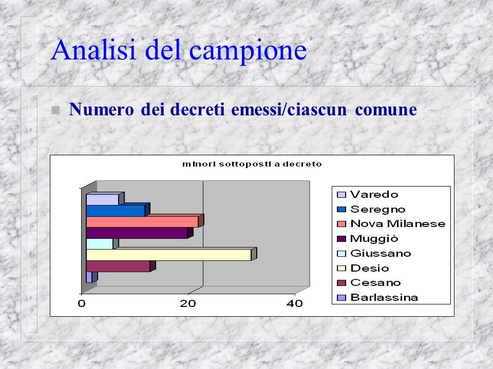 Analisi del campione n Numero dei decreti emessi/ciascun comune