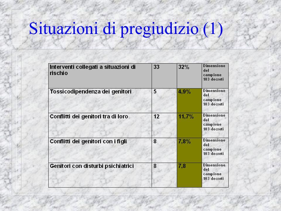 Situazioni di pregiudizio (1)