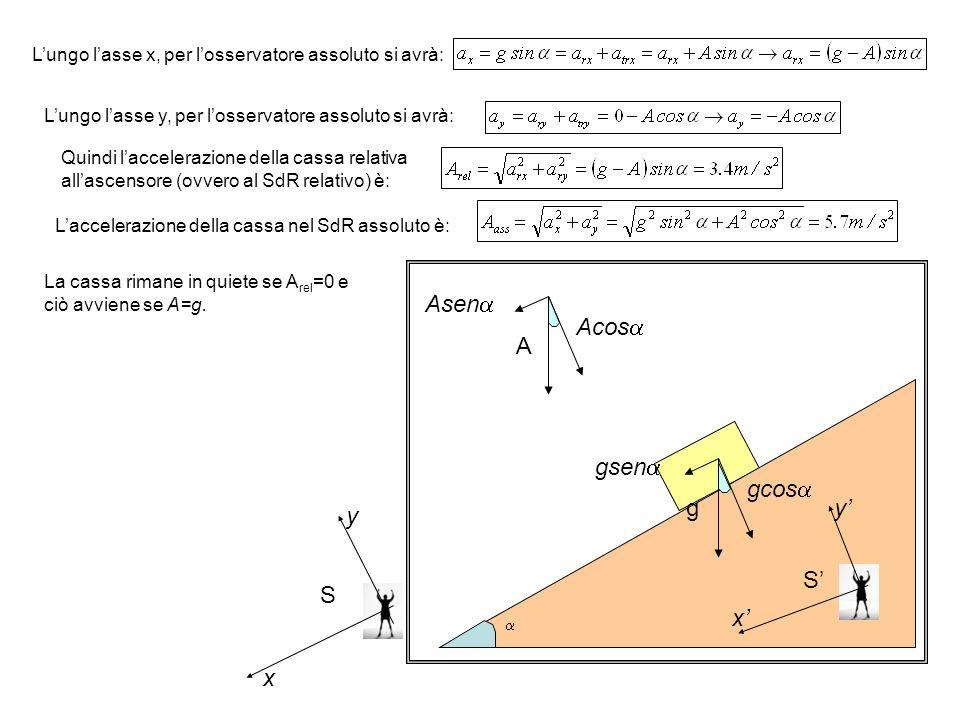  Asen  Acos  A L'ungo l'asse x, per l'osservatore assoluto si avrà: S' x' y' S y x L'ungo l'asse y, per l'osservatore assoluto si avrà: Quindi l'accelerazione della cassa relativa all'ascensore (ovvero al SdR relativo) è: L'accelerazione della cassa nel SdR assoluto è: La cassa rimane in quiete se A rel =0 e ciò avviene se A=g.