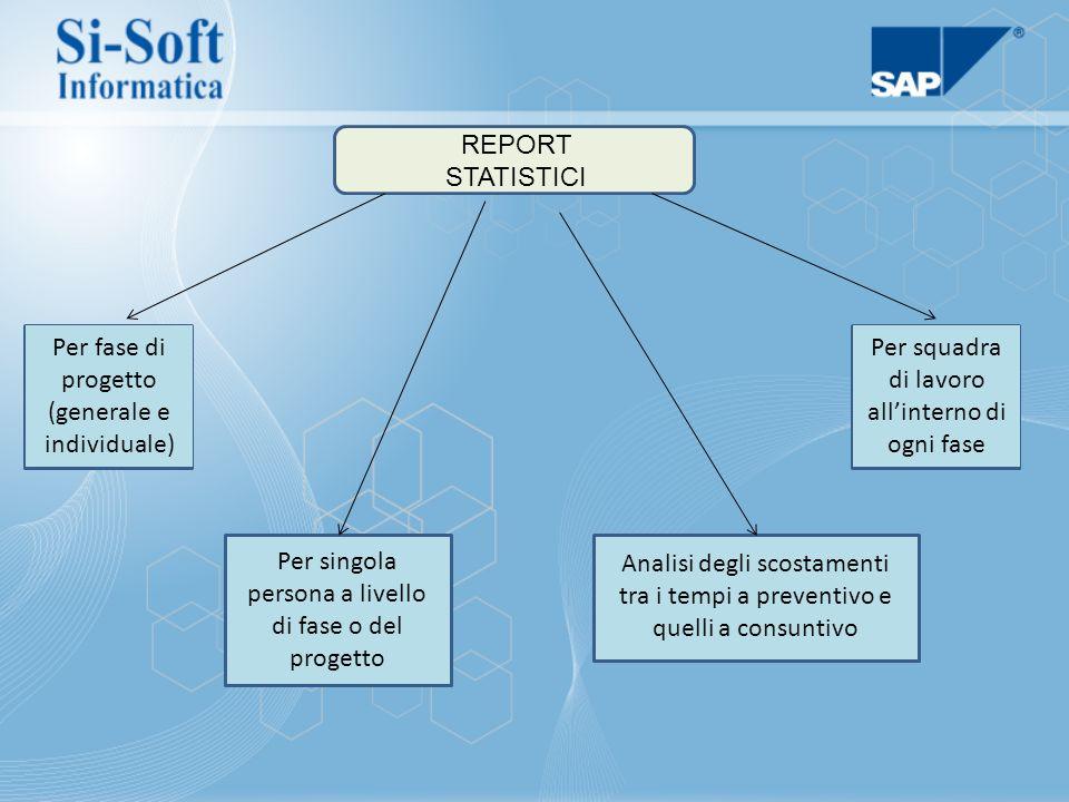 REPORT STATISTICI Per fase di progetto (generale e individuale) Per squadra di lavoro all'interno di ogni fase Per singola persona a livello di fase o