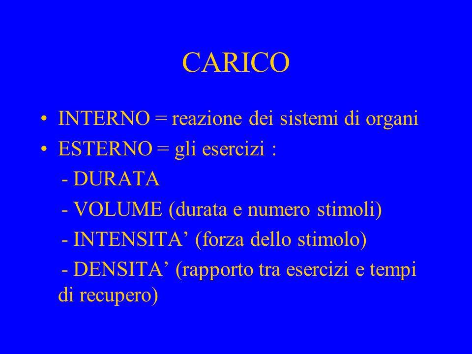 CARICO INTERNO = reazione dei sistemi di organi ESTERNO = gli esercizi : - DURATA - VOLUME (durata e numero stimoli) - INTENSITA' (forza dello stimolo