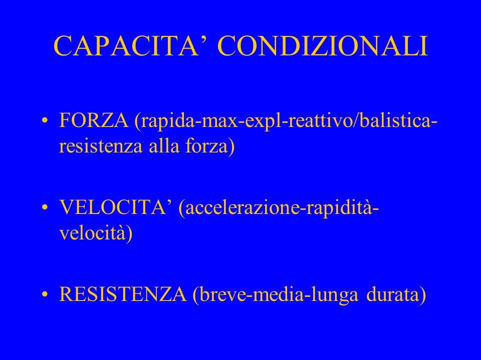 CAPACITA' CONDIZIONALI FORZA (rapida-max-expl-reattivo/balistica- resistenza alla forza) VELOCITA' (accelerazione-rapidità- velocità) RESISTENZA (brev