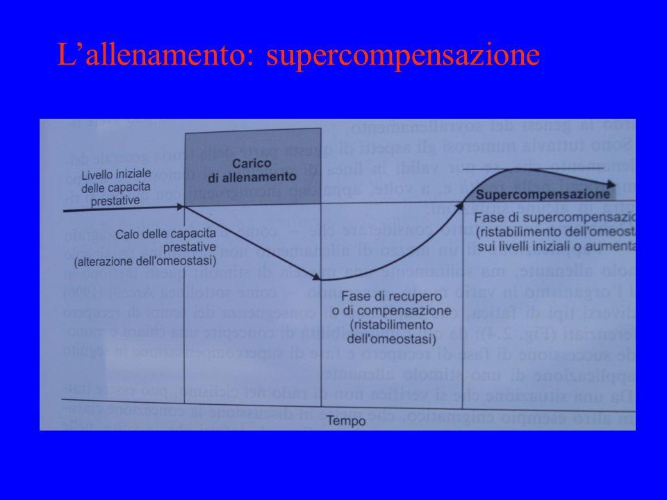 La supercompensazione è l'adattamento della struttura (stabilizzazione e non aumento delle capacità) FASI: 1.Catabolismo (carico che porta); 2.Recupero (non inserire carichi altrimenti sovrallenamento); 3.Anabolismo