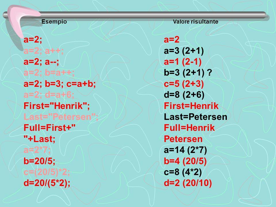 Esempio Valore risultante a=2; a=2; a++; a=2; a--; a=2; b=a++; a=2; b=3; c=a+b; a=2; d=a+6; First=