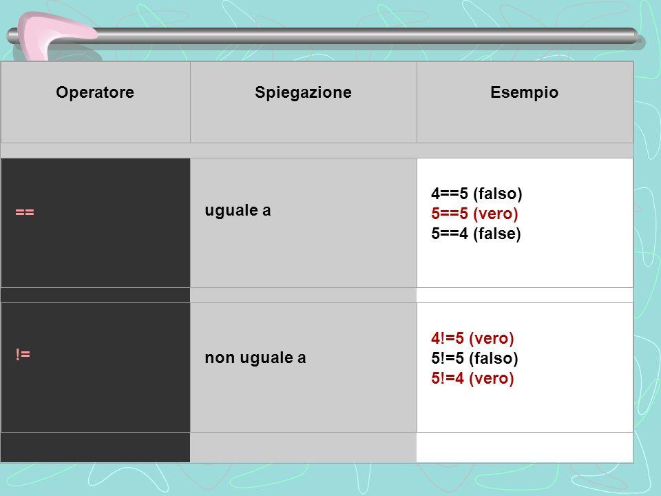 OperatoreSpiegazioneEsempio == uguale a 4==5 (falso) 5==5 (vero) 5==4 (false) != non uguale a 4!=5 (vero) 5!=5 (falso) 5!=4 (vero)