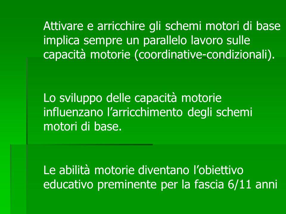 Attivare e arricchire gli schemi motori di base implica sempre un parallelo lavoro sulle capacità motorie (coordinative-condizionali). Lo sviluppo del